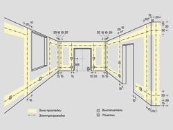 Основные правила электромонтажа электропроводки в помещениях в Осинниках. Электромонтаж компанией Русский электрик
